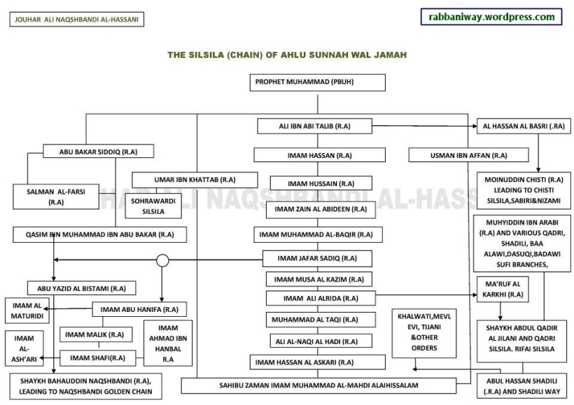 The Chain of the Major Body of Muslims and their Imams (Al Jamah) Silsila of Ahlu Sunna Wal Jamah