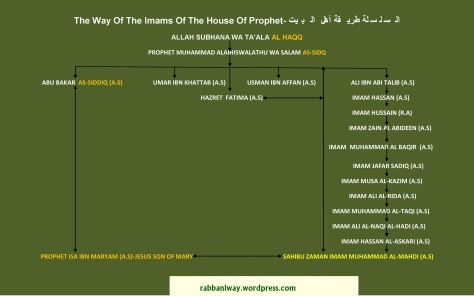 The Way Of The Imams Of The House Of Prophet-page-001